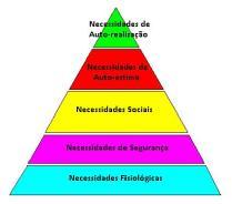Hierarquia de Maslow